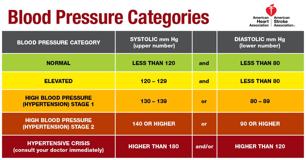 Image result for hypertension diagnosis